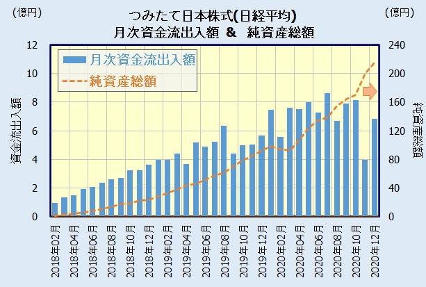 つみたて日本株式(日経平均)(つみたてんとう)の人気・評判