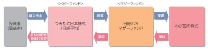 つみたて日本株式(日経平均)(つみたてんとう)