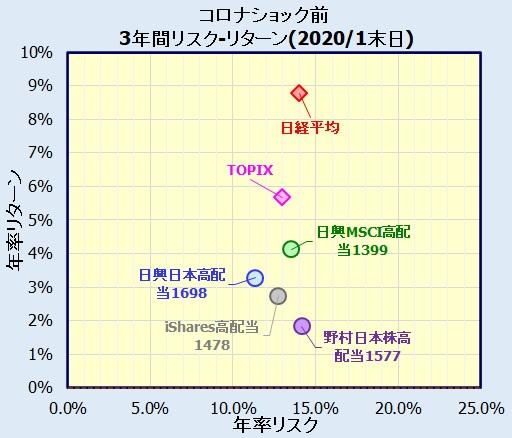 国内高配当株ETF リスク・リターン