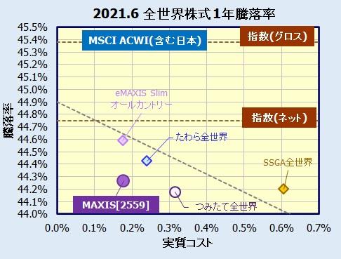 MAXIS 全世界株式(オール・カントリー)上場投信  2559の利回り・評価