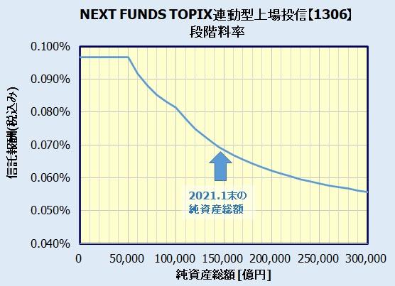 NEXT FUNDS TOPIX連動型上場投信【1306】の段階料率