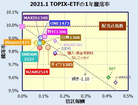 国内株式(TOPIX)連動型ETFの比較