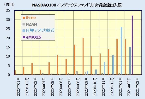 NASDAQ100インデックスファンド人気・評判比較