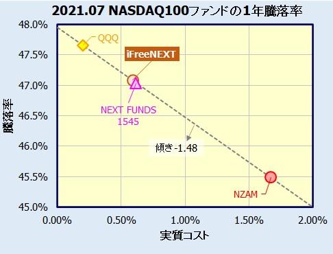 iFreeNEXT NASDAQ100インデックスの評価