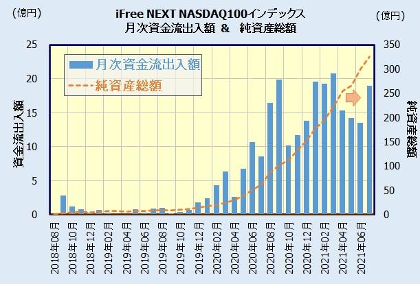 iFreeNEXT NASDAQ100インデックスの人気・評判