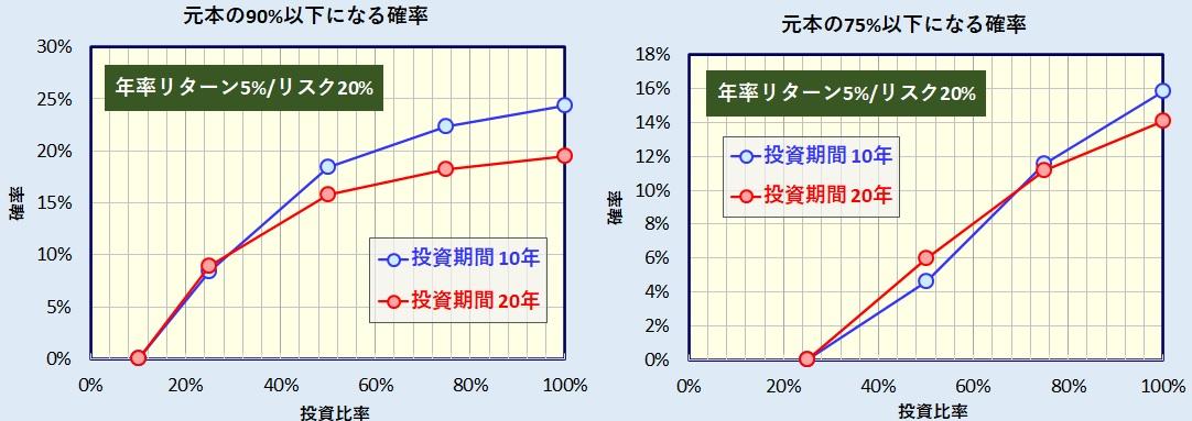 無リスク資産・リスク資産比率(投資比率)と元本割れ確率
