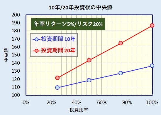 無リスク資産・リスク資産比率(投資比率)と10年後・20年後の資産額中央値