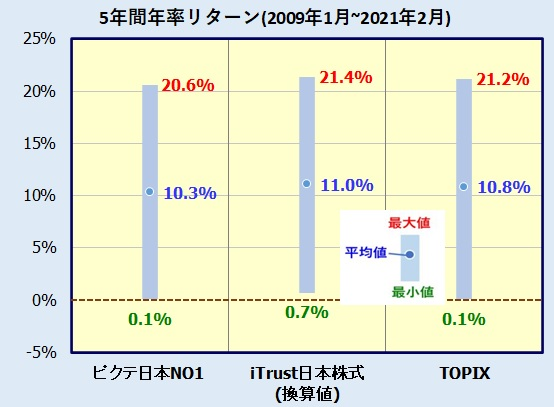iTrust日本株式の評価