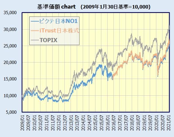 iTrust日本株式 基準価額チャート