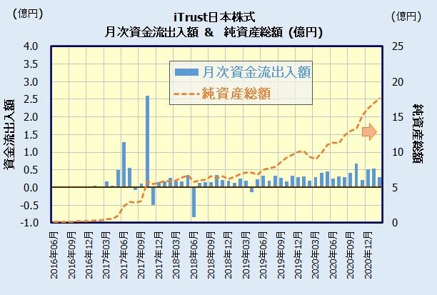 iTrust日本株式の人気・評判