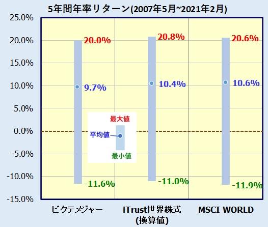 iTrust世界株式の評価