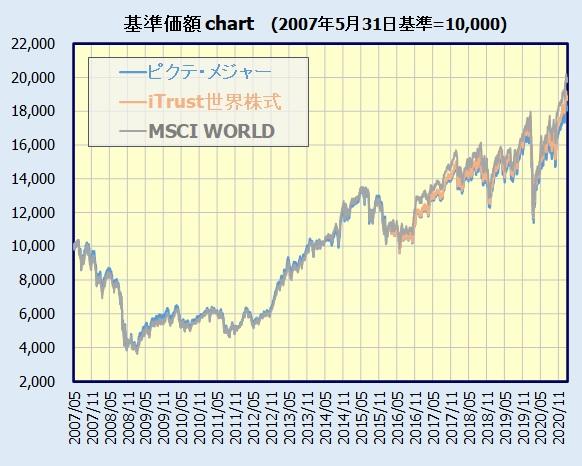 iTrust世界株式 基準価額チャート