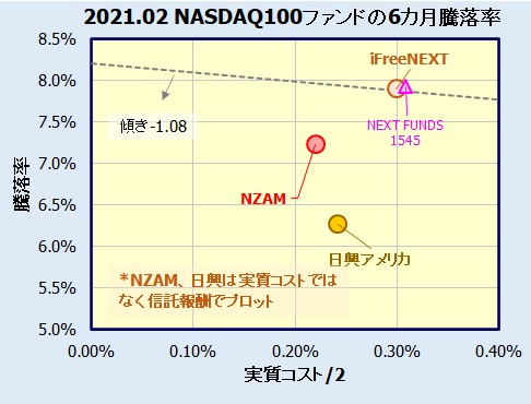 NASDAQ100インデックスファンドの評価・比較