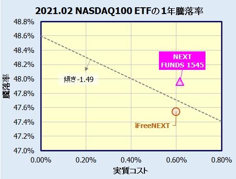 NEXT FUNDS NASDAQ-100連動型上場投信【1545】とiFreeNEXT NASDAQ100インデックスの比較