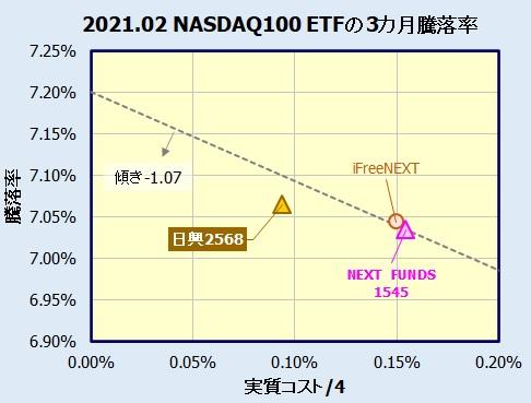 上場インデックスファンド米国株式(NASDAQ100)の評価