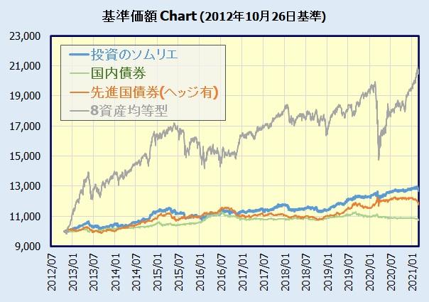 投資のソムリエ 基準価額チャート