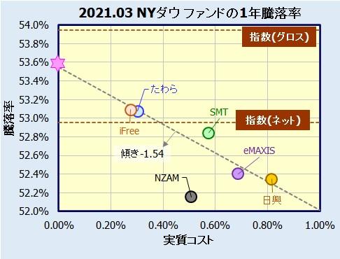 米国株式(NYダウ)インデックスファンドの評価