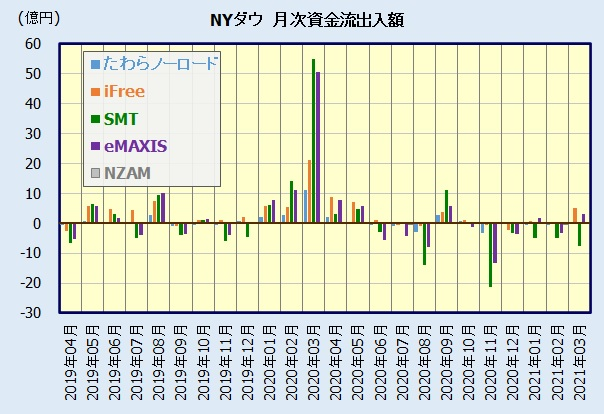 米国株式(NYダウ)インデックスファンド 人気ランキング(資金流出入額)