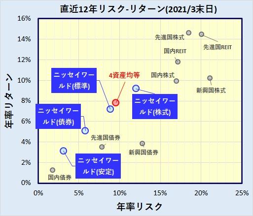 DCニッセイワールドセレクトファンド(安定型・債券重視型・標準型・株式重視型)の評価