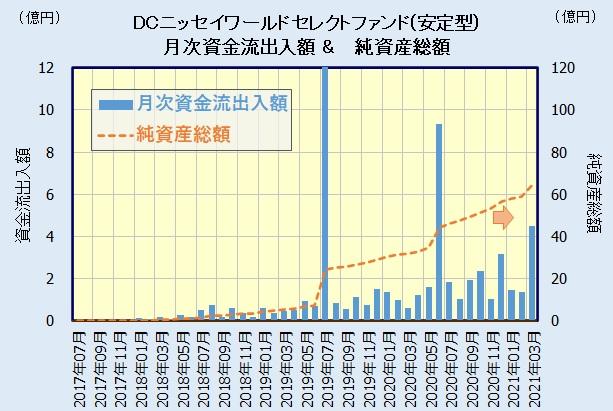 DCニッセイワールドセレクトファンド(安定型)の人気・評判
