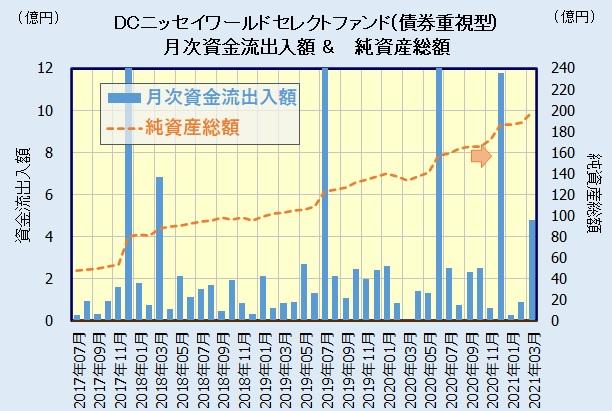 DCニッセイワールドセレクトファンド(債券重視型)の人気・評判