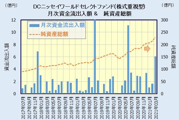 DCニッセイワールドセレクトファンド(株式重視型)の人気・評判
