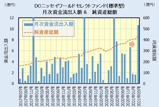 DCニッセイワールドセレクトファンド(標準型)の人気・評判