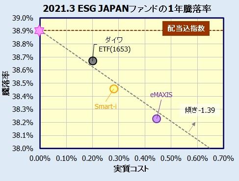 eMAXIS ジャパンESGセレクト・リーダーズインデックス、Smart-i国内株式ESGインデックスの評価