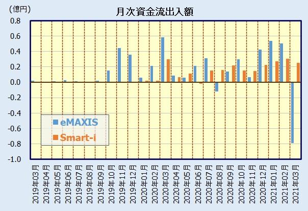 eMAXIS ジャパンESGセレクト・リーダーズインデックス、Smart-i国内株式ESGインデックスの人気・評価