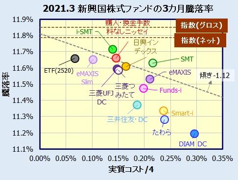 新興国株式インデックスファンドの騰落率比較