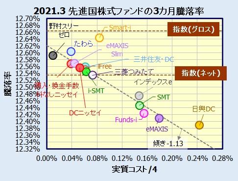 先進国株式インデックスファンドの騰落率比較