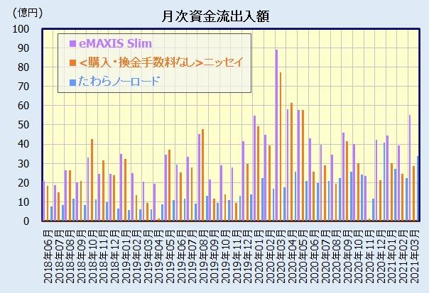 先進国株式インデックスファンド 人気ランキング(資金流出入額)