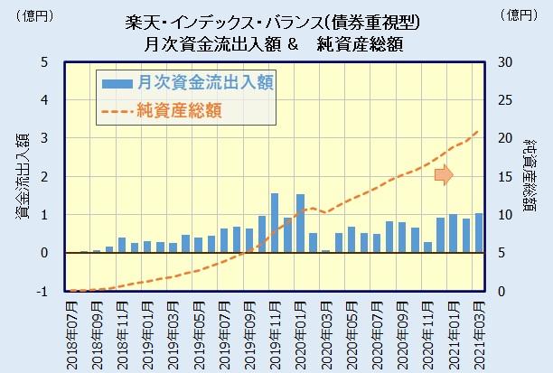楽天・バンガード・ファンド(バランス債券重視型)の人気・評判