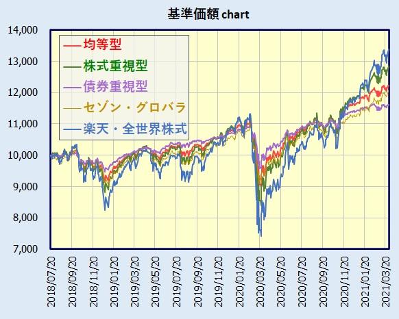 楽天・バンガード・ファンド(バランス)基準価額チャート