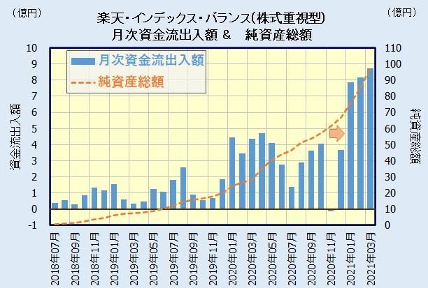 楽天・バンガード・ファンド(バランス株式重視型)の人気・評判
