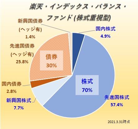 楽天・バンガード・ファンド(バランス株式重視型)