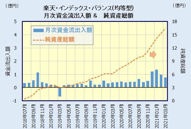 楽天・バンガード・ファンド(バランス均等型)の人気・評判