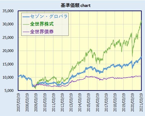 セゾン・バンガード・グローバルバランスファンドの基準価額チャート