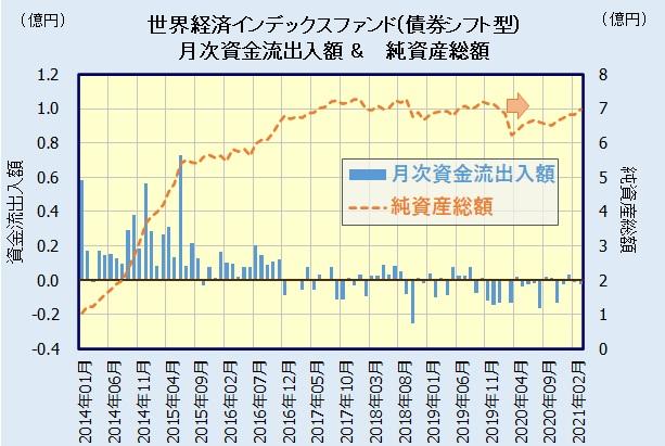 世界経済インデックスファンド(債券シフト型)の人気・評判