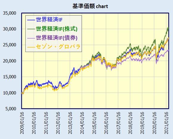 世界経済インデックスファンド/SMT世界経済インデックスファンド