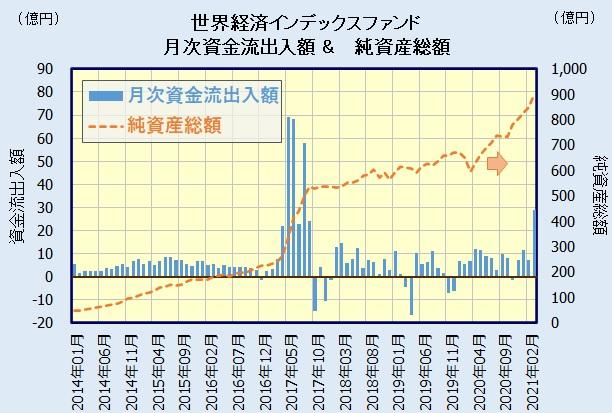 世界経済インデックスファンドの人気・評判