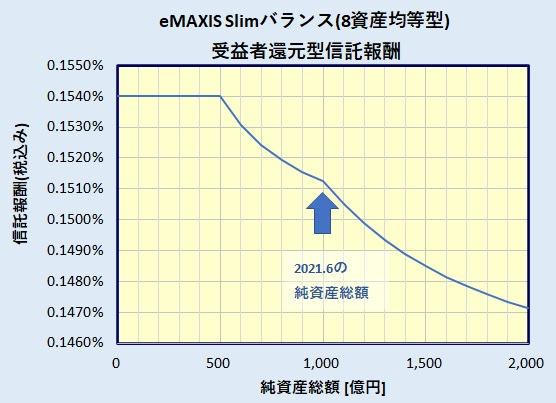 eMAXIS Slim バランス(8資産均等型) 受益者還元型信託報酬
