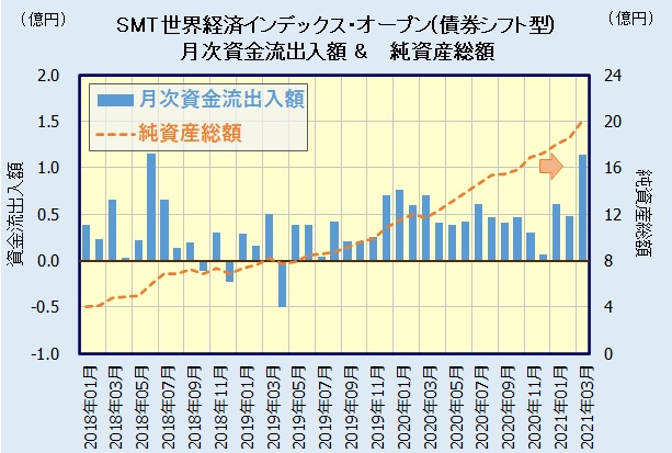 SMT 世界経済インデックス・オープン(債券シフト型)の人気・評判