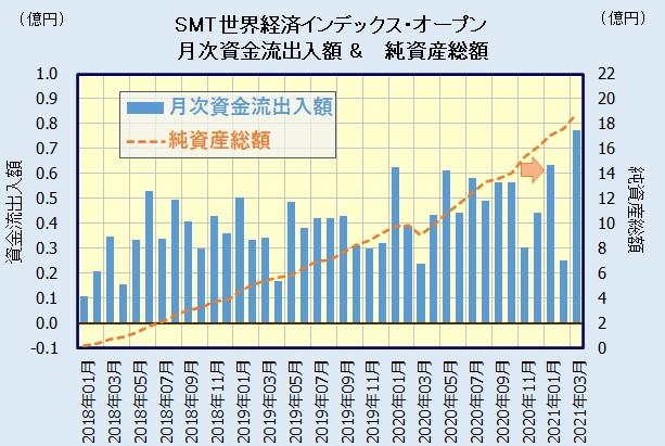 SMT 世界経済インデックス・オープンの人気・評判
