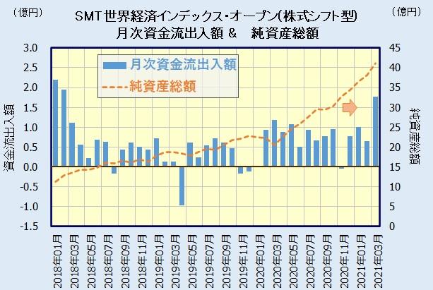 SMT 世界経済インデックス・オープン(株式シフト型)の人気・評判