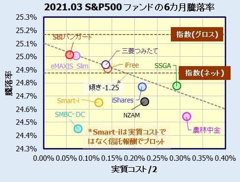 米国株式(S&P500)インデックスファンドの評価
