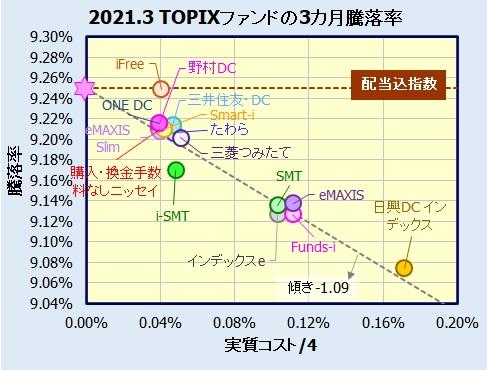 国内株式(TOPIX)インデックスファンドの評価・比較