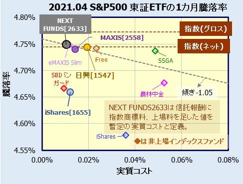 NEXT FUNDS S&P500指数(為替ヘッジなし)連動型上場投信【2633】の評価