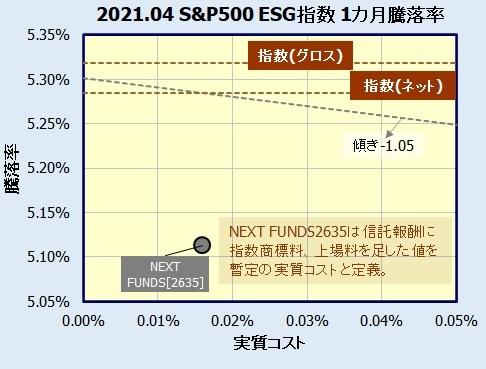 NEXT FUNDS S&P 500 ESG指数連動型上場投信【2635】