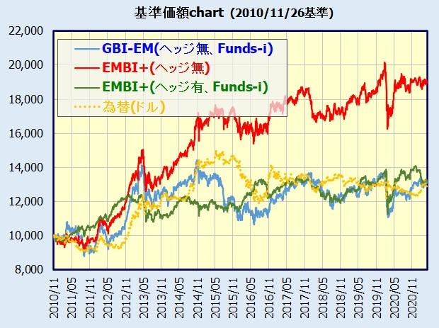 新興国債券インデックス GBI-EMとEMBI+